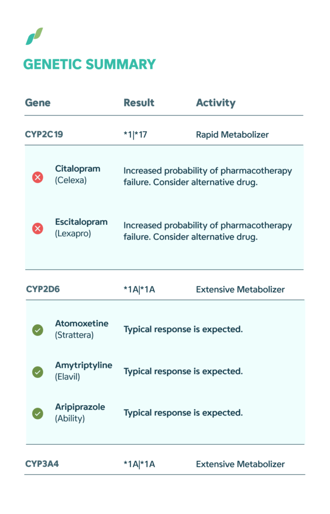 Example pharmagenomic test report, outlining the results that one would get if they took the test.