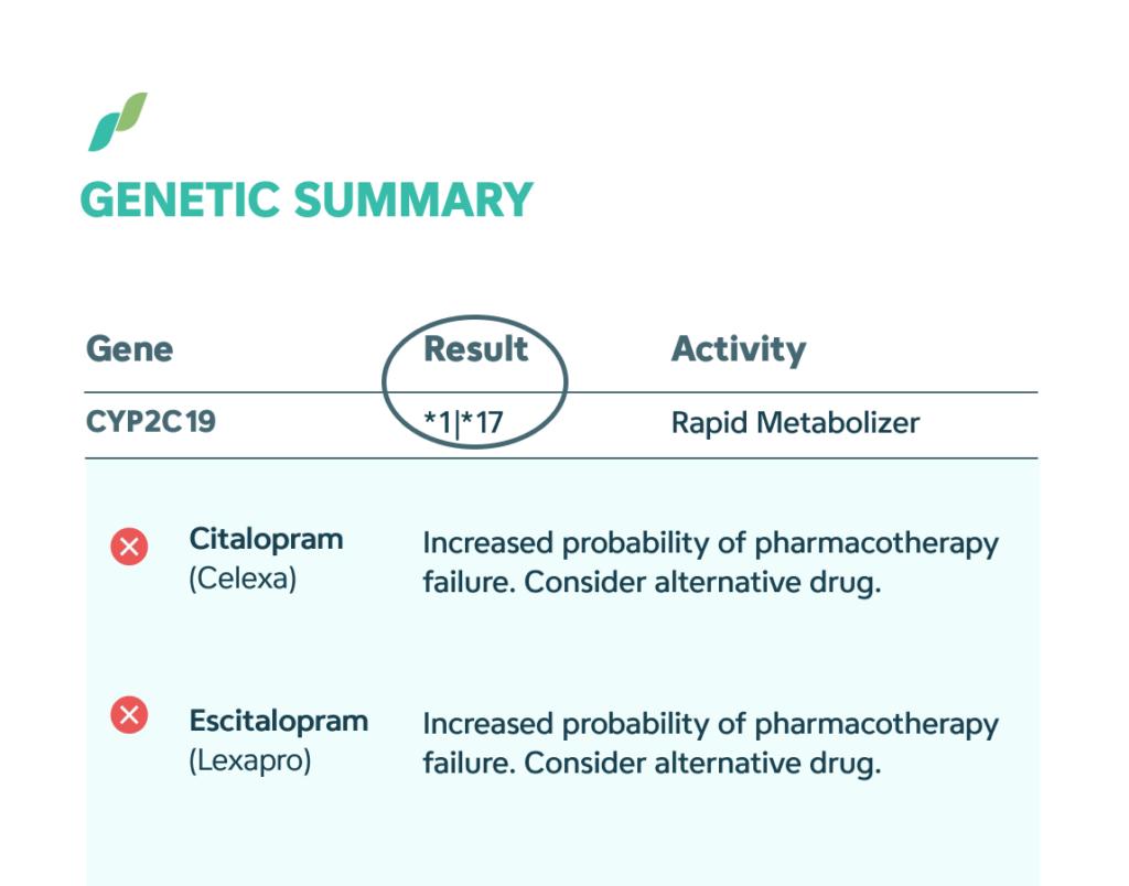 Example pharmagenomic test report, gene's numeric label is circled