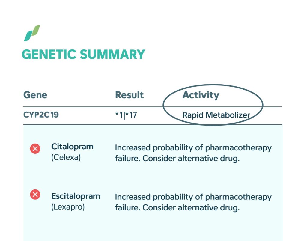 Example pharmagenomic test report, rapid metabolizerl is circled