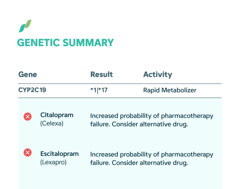 Example pharmagenomic test report, and a list of medications affected by the gene